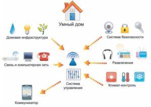 схема умный дом